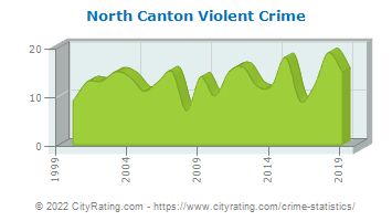 North Canton Violent Crime