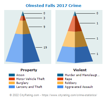 Olmsted Falls Crime 2017