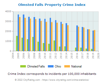Olmsted Falls Property Crime vs. State and National Per Capita