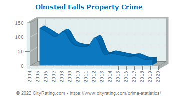 Olmsted Falls Property Crime