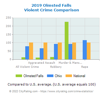 Olmsted Falls Violent Crime vs. State and National Comparison