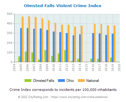 Olmsted Falls Violent Crime vs. State and National Per Capita