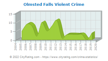 Olmsted Falls Violent Crime