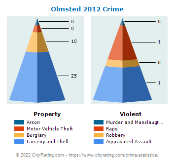Olmsted Township Crime 2012