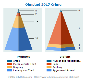Olmsted Township Crime 2017