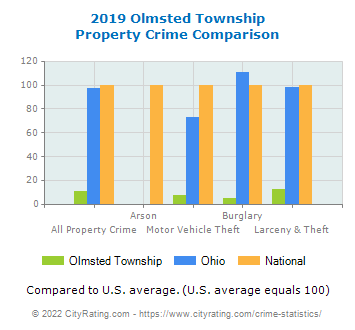 Olmsted Township Property Crime vs. State and National Comparison