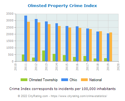 Olmsted Township Property Crime vs. State and National Per Capita