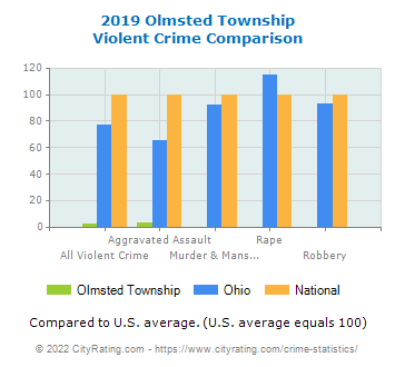 Olmsted Township Violent Crime vs. State and National Comparison