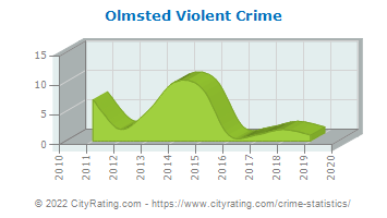 Olmsted Township Violent Crime