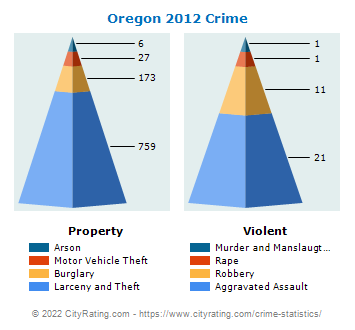 Oregon Crime 2012