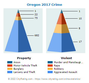 Oregon Crime 2017