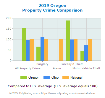 Oregon Property Crime vs. State and National Comparison