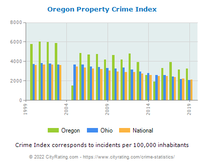 Oregon Property Crime vs. State and National Per Capita