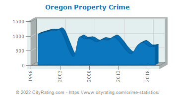 Oregon Property Crime