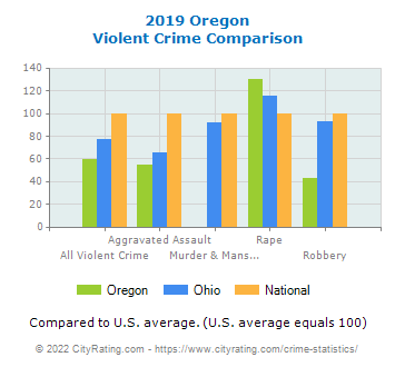 Oregon Violent Crime vs. State and National Comparison