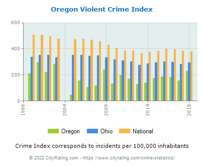 Oregon Violent Crime vs. State and National Per Capita