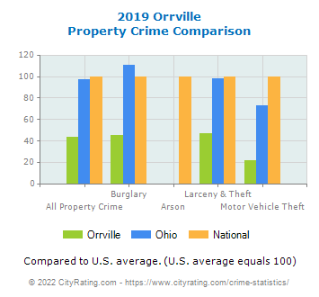 Orrville Property Crime vs. State and National Comparison