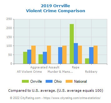 Orrville Violent Crime vs. State and National Comparison
