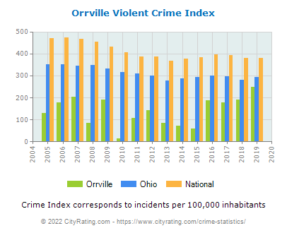 Orrville Violent Crime vs. State and National Per Capita
