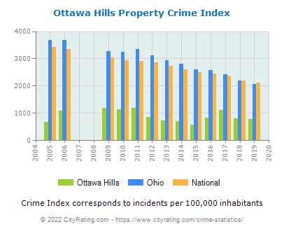 Ottawa Hills Crime Statistics: Ohio (OH) - CityRating com