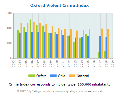 Oxford Violent Crime vs. State and National Per Capita