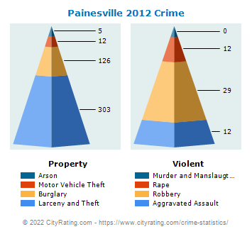 Painesville Crime 2012
