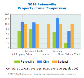 Painesville Property Crime vs. State and National Comparison