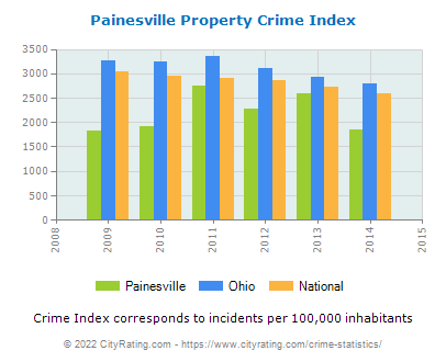 Painesville Property Crime vs. State and National Per Capita