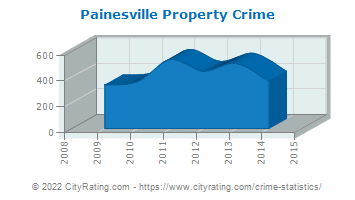 Painesville Property Crime