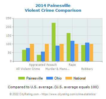 Painesville Violent Crime vs. State and National Comparison