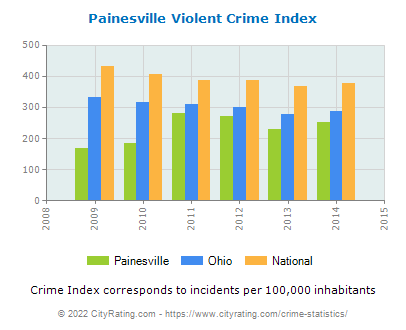 Painesville Violent Crime vs. State and National Per Capita