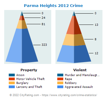 Parma Heights Crime 2012
