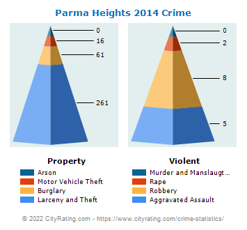 Parma Heights Crime 2014