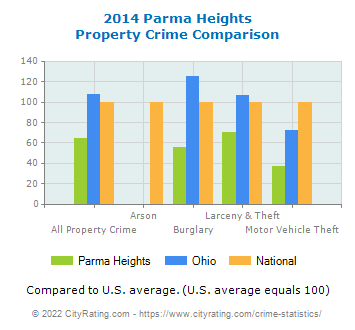 Parma Heights Property Crime vs. State and National Comparison