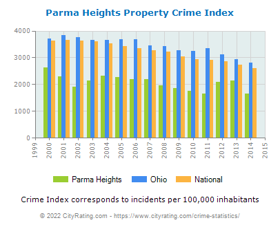 Parma Heights Property Crime vs. State and National Per Capita