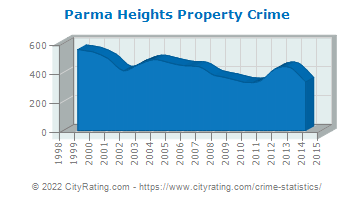 Parma Heights Property Crime