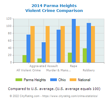 Parma Heights Violent Crime vs. State and National Comparison