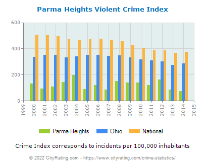 Parma Heights Violent Crime vs. State and National Per Capita