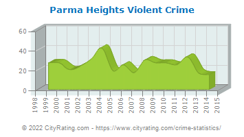 Parma Heights Violent Crime