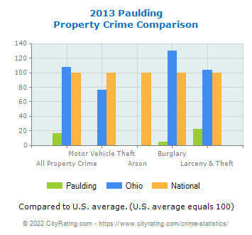 Paulding Property Crime vs. State and National Comparison