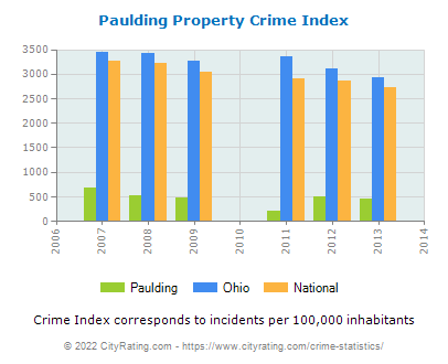 Paulding Property Crime vs. State and National Per Capita