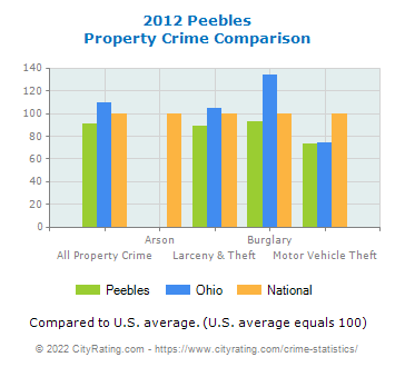 Peebles Property Crime vs. State and National Comparison