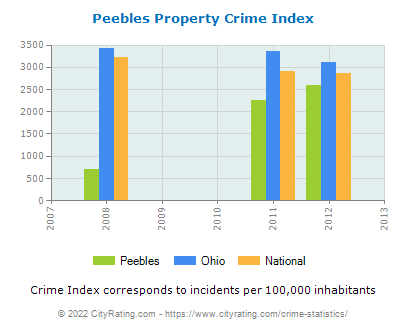 Peebles Property Crime vs. State and National Per Capita