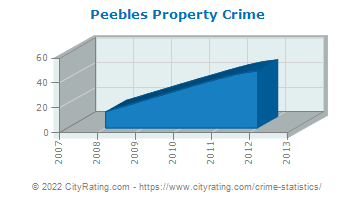 Peebles Property Crime