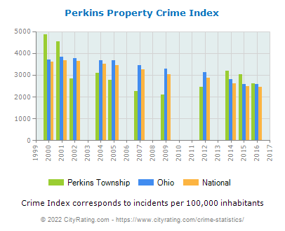Perkins Township Property Crime vs. State and National Per Capita