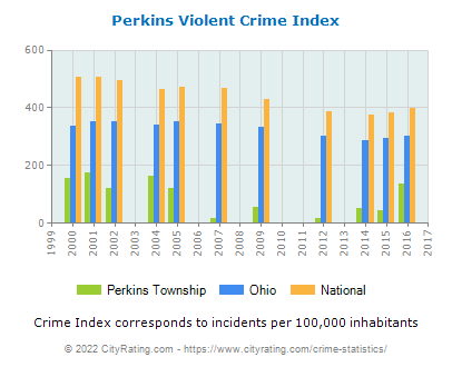 Perkins Township Violent Crime vs. State and National Per Capita
