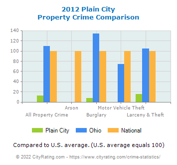 Plain City Property Crime vs. State and National Comparison