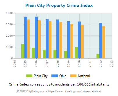 Plain City Property Crime vs. State and National Per Capita