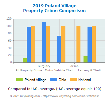 Poland Village Property Crime vs. State and National Comparison