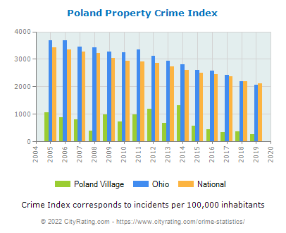 Poland Village Property Crime vs. State and National Per Capita